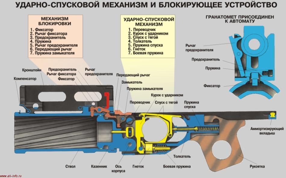 УСМ ГП25