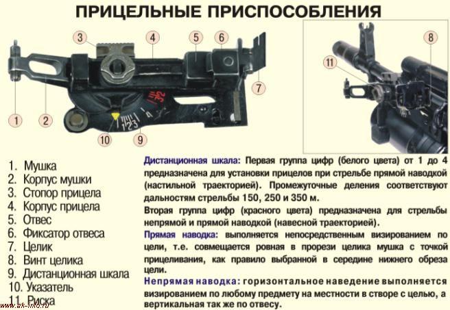 Прицельные приспособления ГП-25